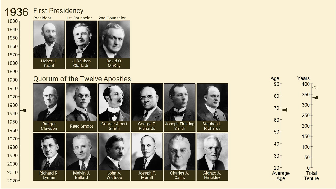New Lds Apostles 2020.Updated Chronology Of The First Presidency And Quorum Of The Twelve 1832 2018