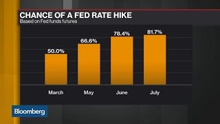 Odds of Fed Rate Hike in March Jump to 50%