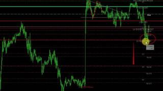 Estratégia para Day Trade no Forex - Pivot´s Caramilla