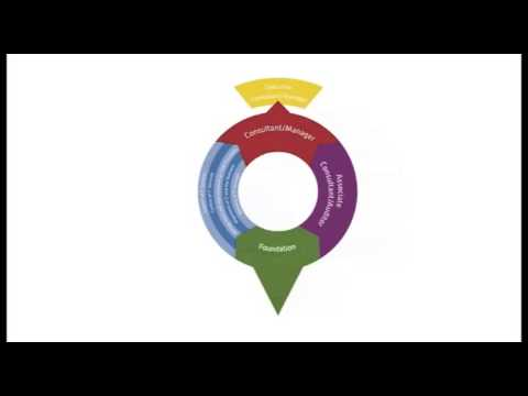 IT Service Management Training Video | ITSM ISO/IEC 20000