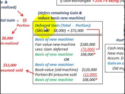 Property Plant And Equipment Nonmonetary Exchange (Portion Gain Realized, Cash Boot)