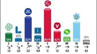 Senaste sifforna: Ras för Socialdemokraterna - ännu tuffare för Liberalerna