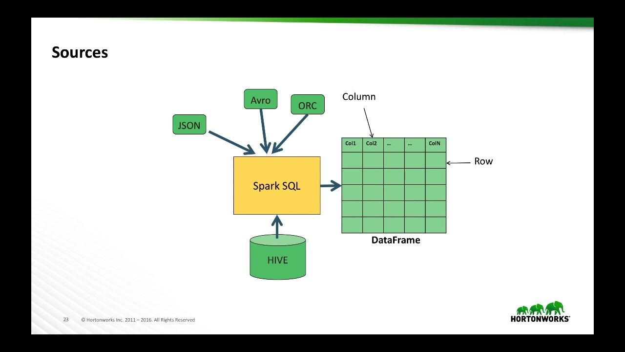 Part 2 - Spark SQL - Apache Spark Crash Course Mini-series