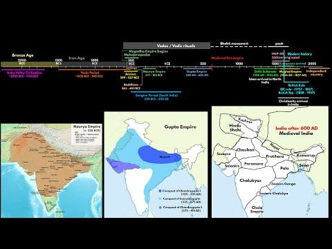 Crash course: Timeline of Indian history ancient, medieval, modern