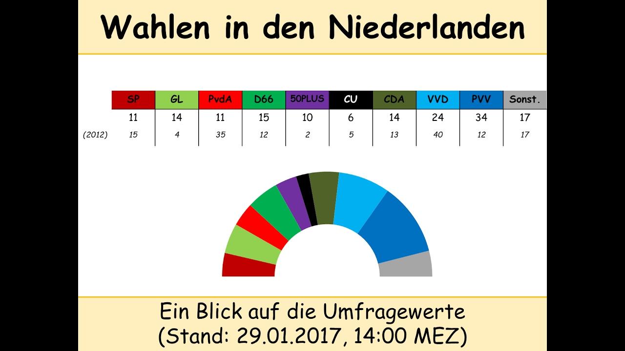 Niederlande Wahlen Live