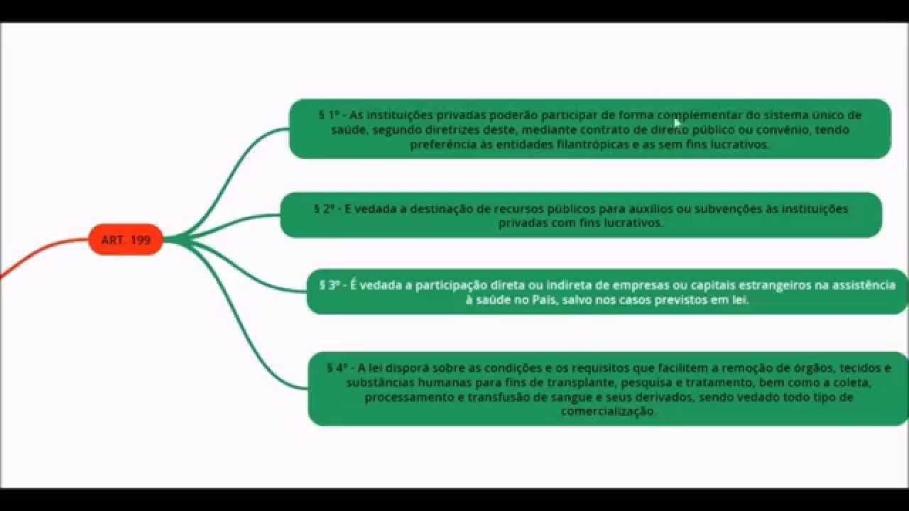 SUS FINANCIAMENTO Pargrafos dos artigos 198 e 199 da