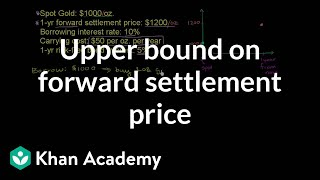 Upper bound on forward settlement price | Finance & Capital Markets | Khan Academy