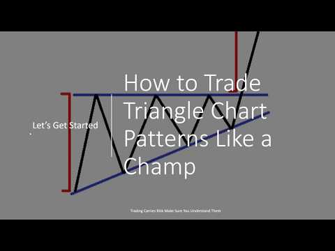 The Never Fail Triangle Trading Strategy