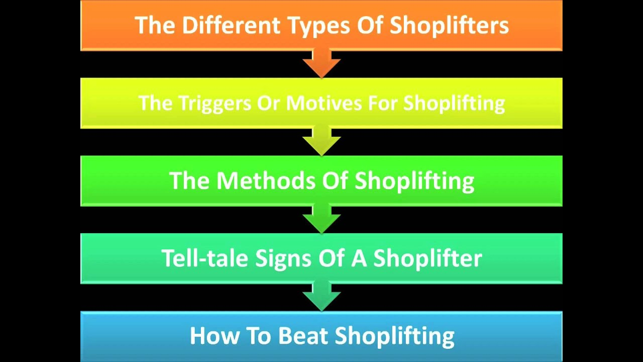 Shoplifting Prevention Tips 1 Z