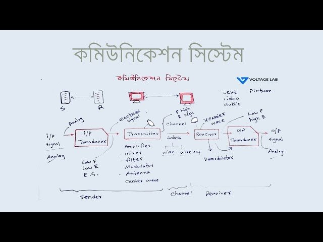 Communication System in Bangla | কমিউনিকেশন সিস্টেম | Voltage Lab