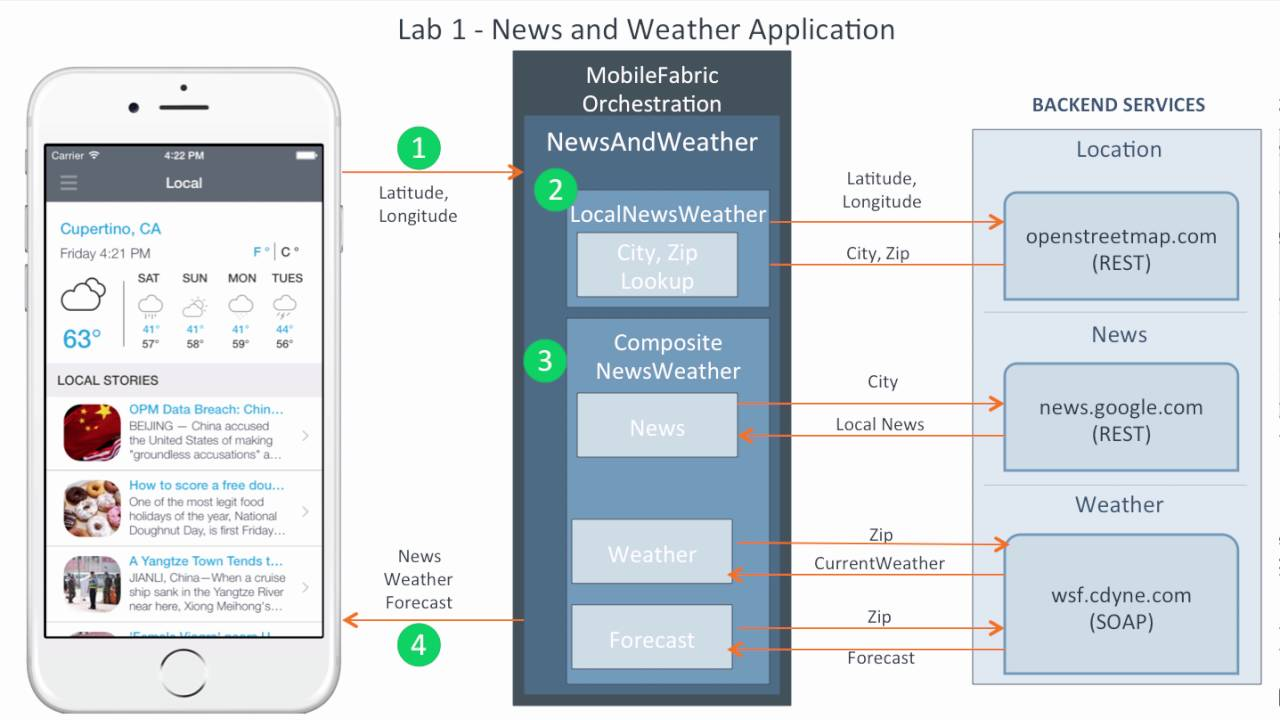 Cordova Test Drive – News and Weather App ( Lab1)