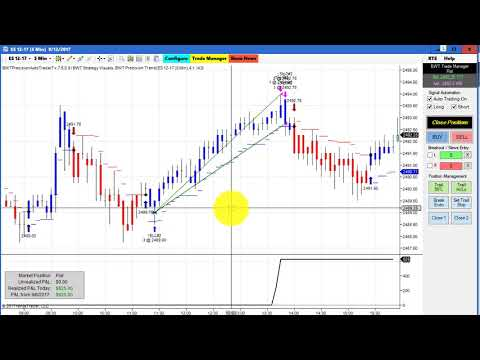 Automated Trading, Emini S&P, FDAX, Crude Oil