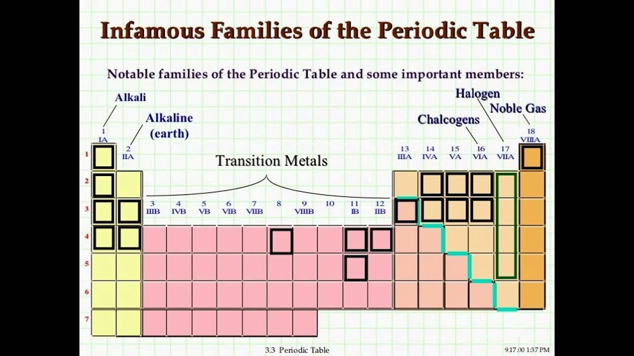 Families of the periodic table youtube families of the periodic table gamestrikefo Gallery