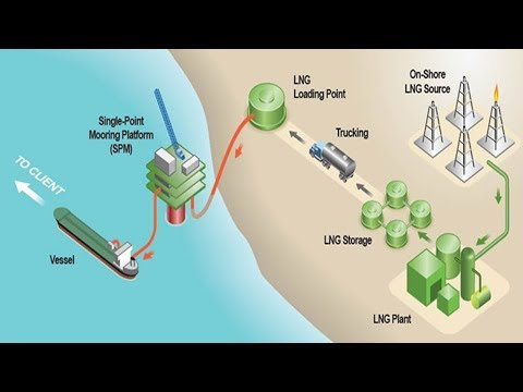 How LNG Plant Works