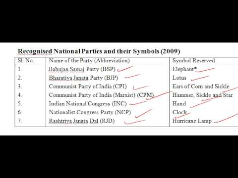 Recognised National Parties and their Symbols (2009)
