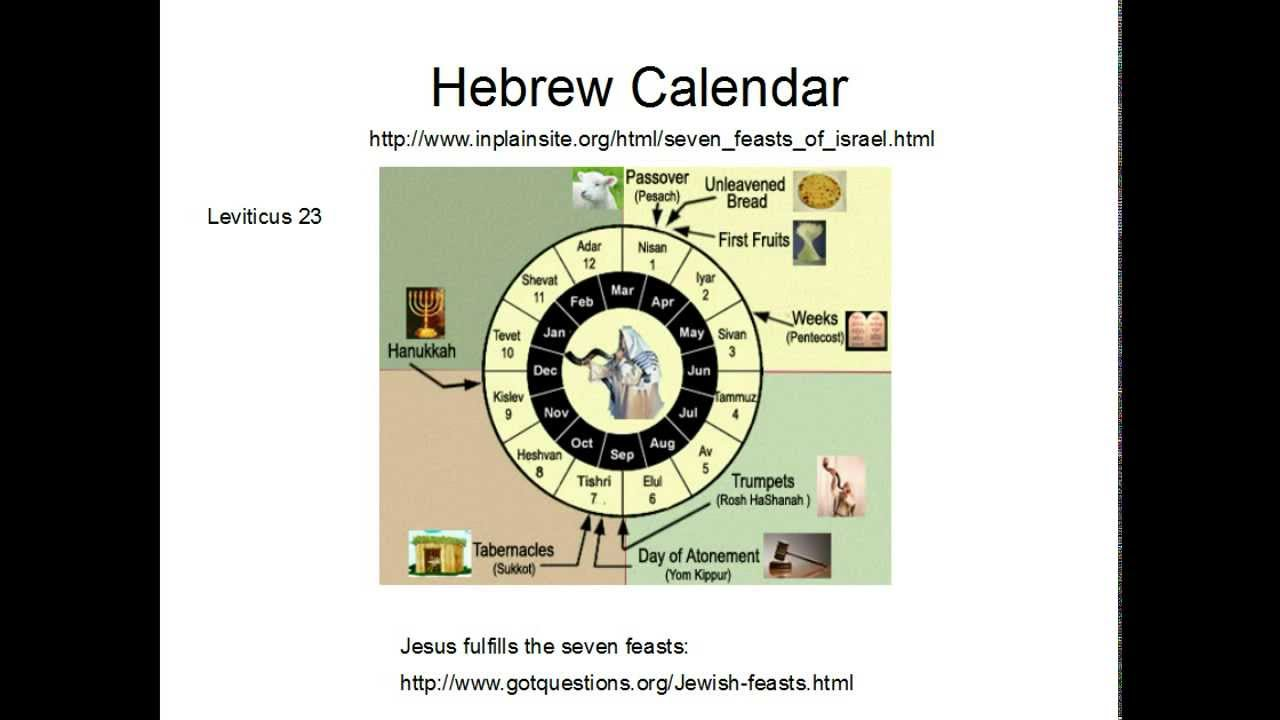 Image result for images of hebrew calendar