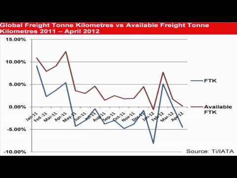 Global Freight Forwarding Market Analysis - Air Freight