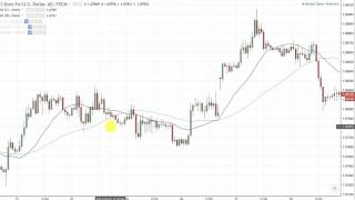 What Is The Best Moving Average For Forex Trading?