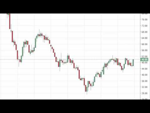 Oil Prices forecast for the week of October 3 2016, Technical Analysis