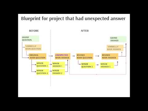 A Blueprint for a Research Paper (UNSW Seminar Talk 1)