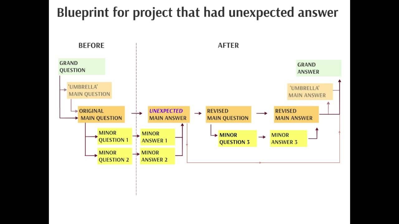 Research paper on service blueprinting