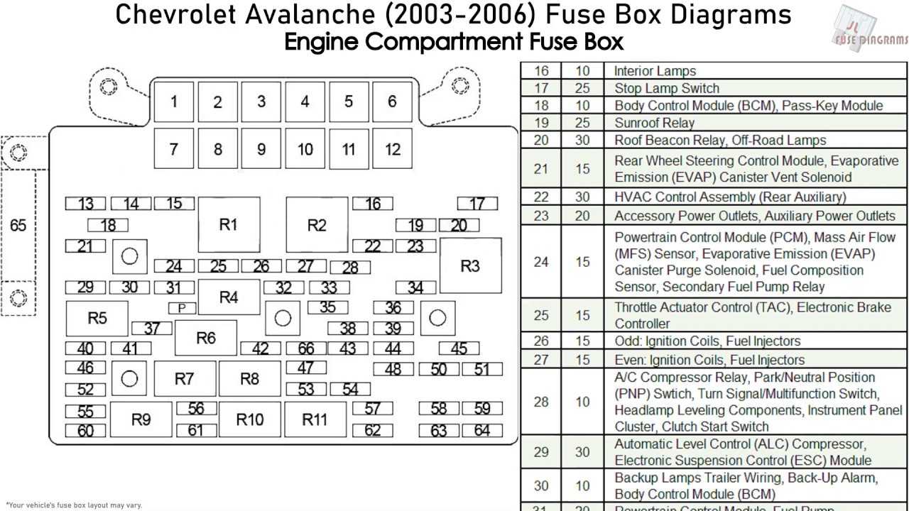 chevrolet avalanche, cadillac escalade ext (2003-2006) fuse box diagrams -  youtube  youtube