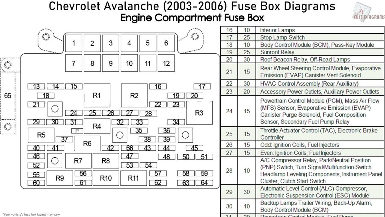 Chevrolet Avalanche, Cadillac Escalade EXT (2003-2006