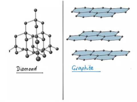 The Difference Between Diamond And Graphite Giant Covalent