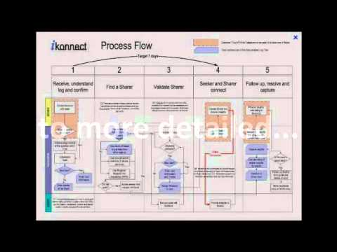 examples of process flow diagrams youtube. Black Bedroom Furniture Sets. Home Design Ideas