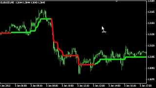 Simple and workable Forex strategy