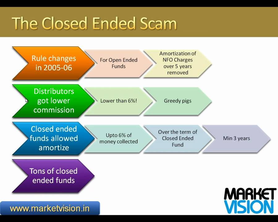 open ended and closed ended funds There are many reasons why you are better off without these schemes, which have also under-performed their open-ended peers across time periods.