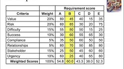 Problem-Solving Techniques #13: Weighted Scoring Model
