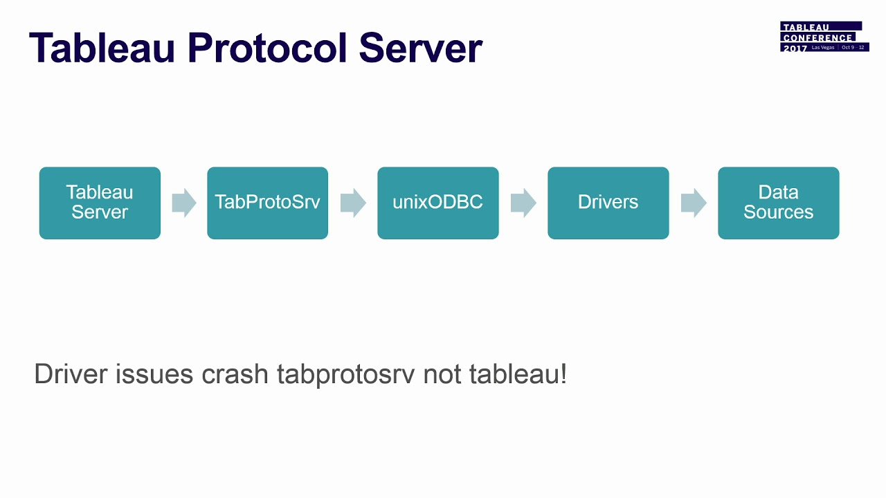 Connecting to datasources for Tableau Server on Linux
