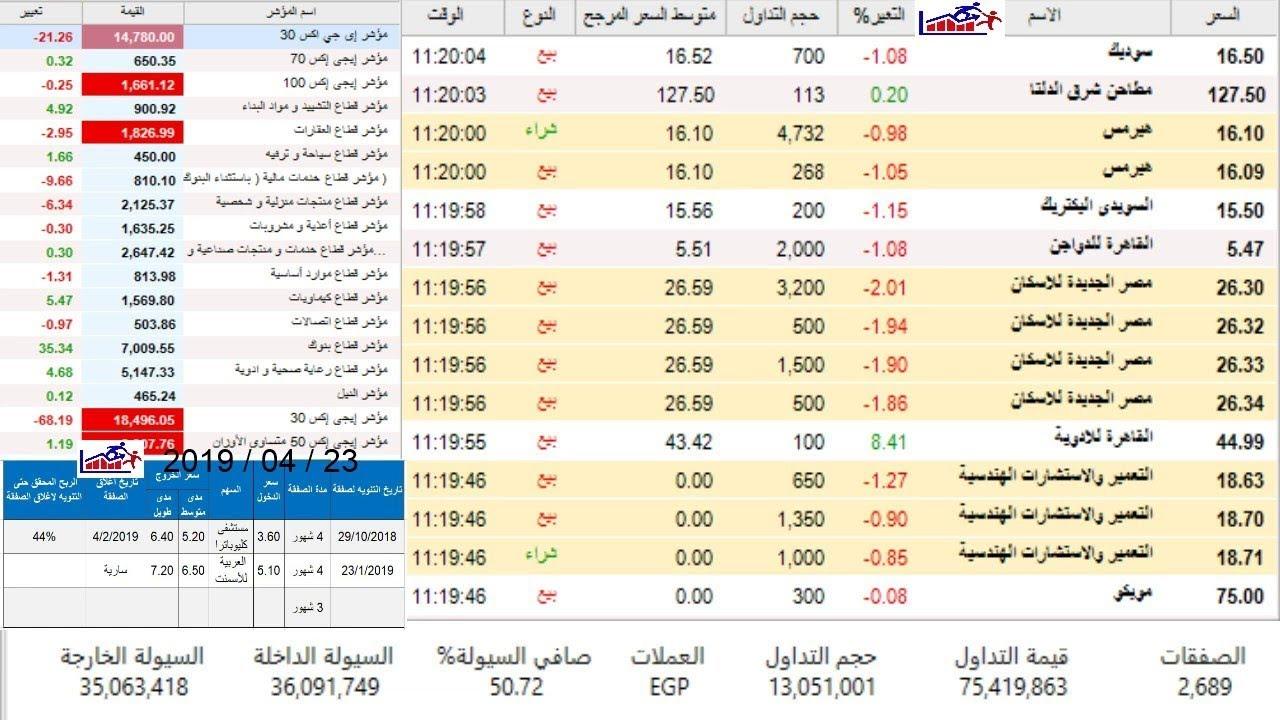 الشاشة اللحظية للبورصة المصرية 30-6-2020