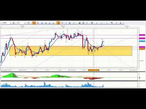 VIDEO, Expectativa semanal de los mercados financieros 08/10/2017