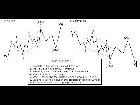 Elliott Wave Trader Reveals Differences And Similarities Between ABCDE Pattern And Ending Diagonal