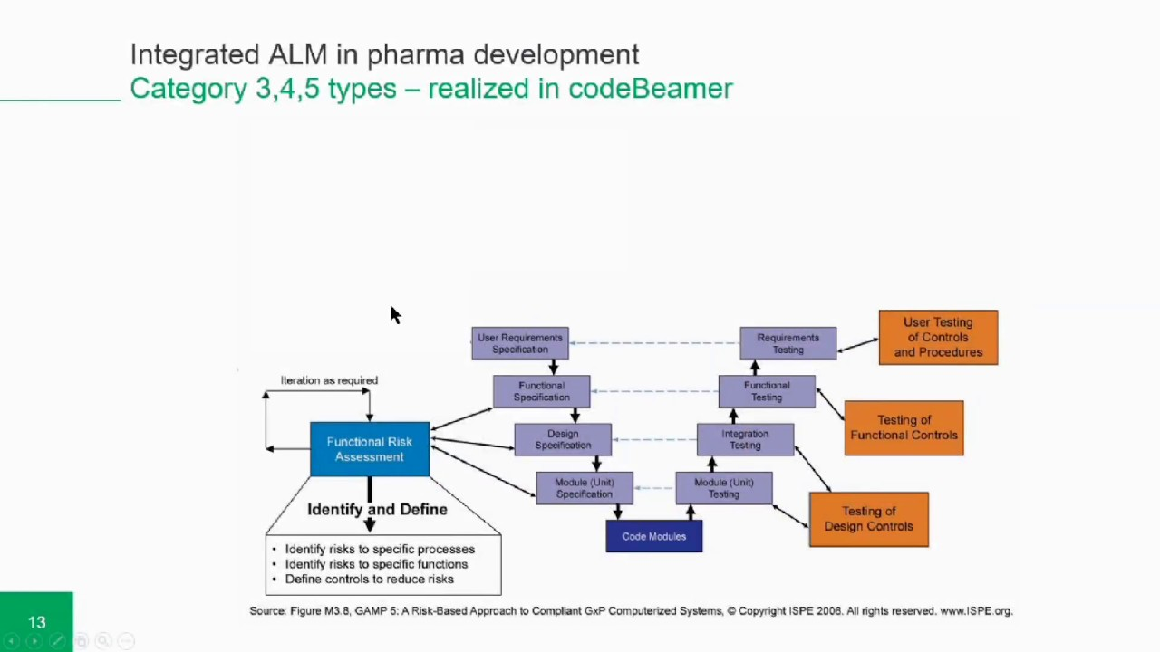 Experts Talk Using Pharmaceutical Alm For Gamp 5