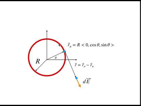 Using Python and Numerical Calculations to Find the Electric Field due to a  Charged Ring