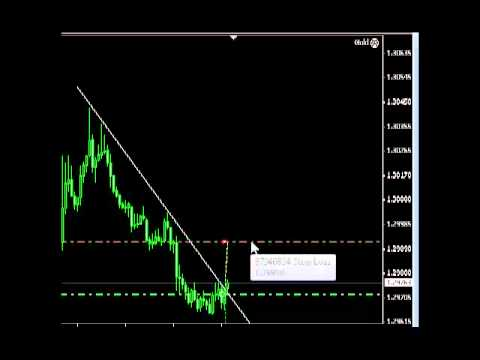 Drag And Drop Stop Loss And Take Profit Levels In Metatrader Www