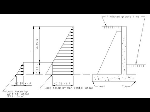 Cantilever Retaining Wall Uniform Surcharge Loading, Factors of Safety for  Overturning and Sliding