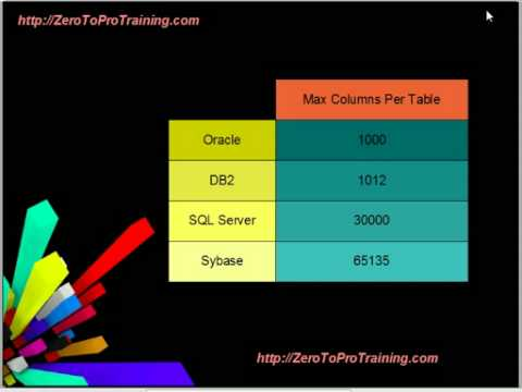 compare and contrast microsoft access sql server db2 and oracle And more on sql server other database platforms perfect for sql server dbas comparison of oracle and sql server management tools postgresql creating two-way data access between sql server and postgresql - part 1 sql server and postgresql foreign data wrapper configuration.