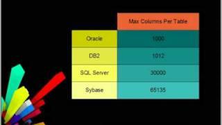 Database Comparison - Oracle, IBM DB2, Microsoft SQL Server, Sybase ASE