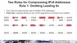 IPv6 Fund - Chapter 3 - IPv6 Address Representation and Address Types