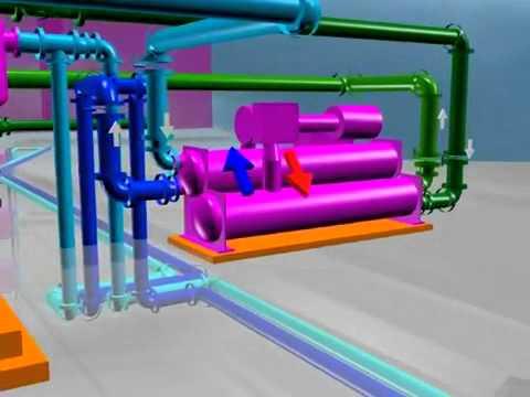 mô hình máy làm lạnh nước water chiller trong điều hòa không khí.FLV