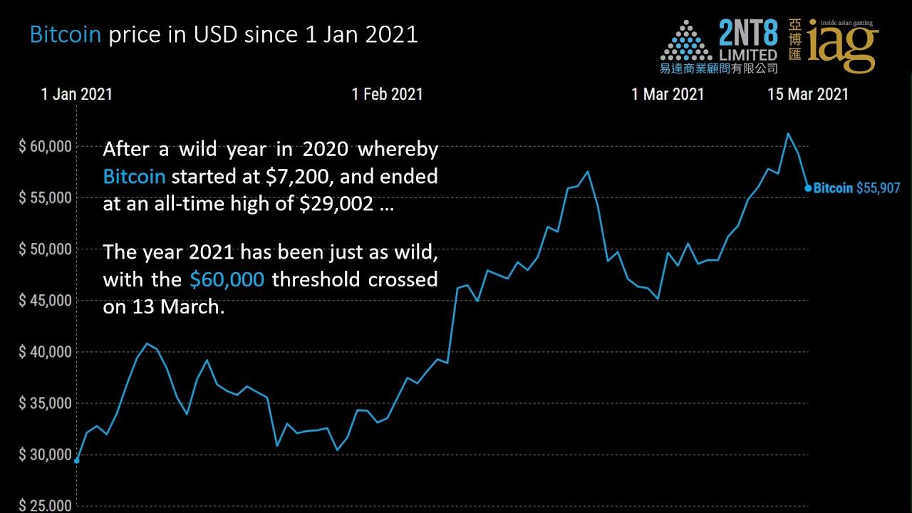 Video 41. Bitcoin vs. Gold vs. Stocks from 1 Jan 2021 through 5 March 2021