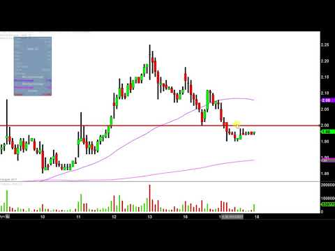 Northern Dynasty Minerals Ltd - NAK Stock Chart Technical Analysis for 10-17-17