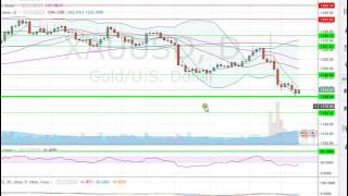 analyse forex matière première  au 21 11 16    apprendre trading