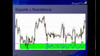 FOREX - Introducción al Análisis Técnico: Soporte y Resistencia