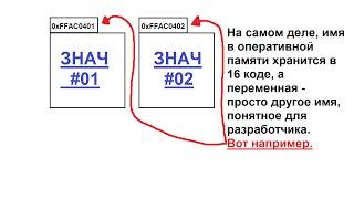 Урок 4. Указатели и ссылки. Небольшой урок.