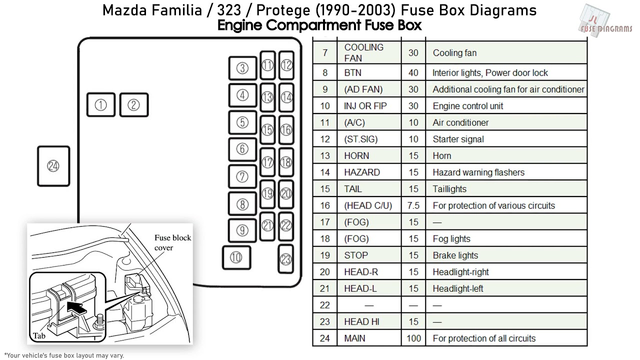Mazda Familia, 323, Protege (1990-2003) Fuse Box Diagrams - YouTube | 1998 Mazda Protege Fuse Box |  | YouTube